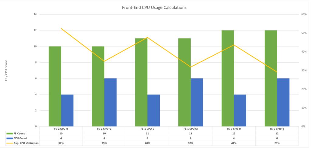 CPU Chart